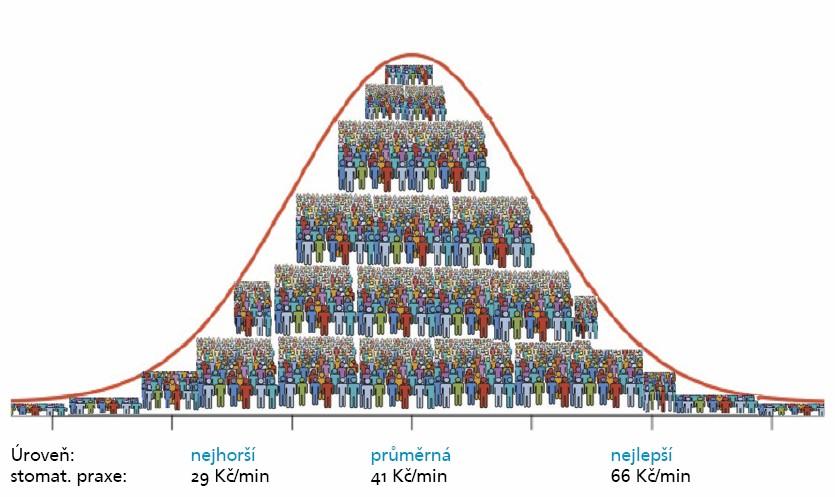 Gaussova křivka se samozřejmě týká nejen úrovně pacientů, ale i úrovně zubních praxí a jejich cen!