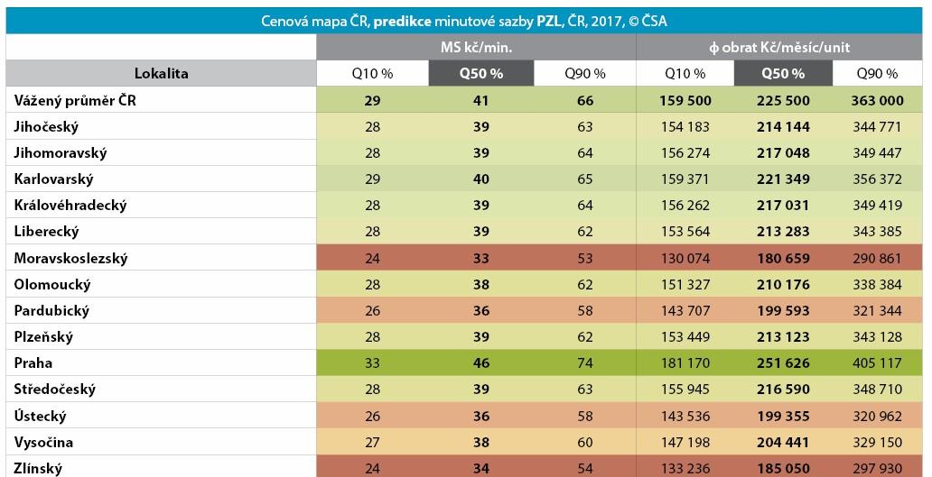 Tabulka č. 2: Minutová sazba, krajské průměry, predikce pro rok 2017 + průměrný plánovaný obrat